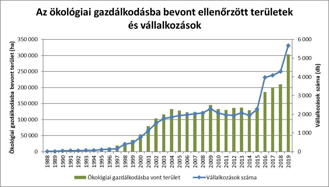 Forrás: A KSH statisztikai adatai alapján szerkesztette az ÖMKi